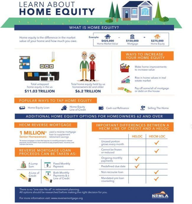 #INFOGRAPHIC: Home Equity / Credit: National Reverse Mortgage Lenders Association (NRMLA)
