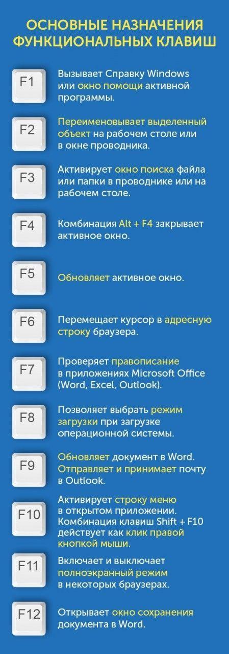 Так вот для чего нужны клавиши от F1 до F12 на клавиатуре ...