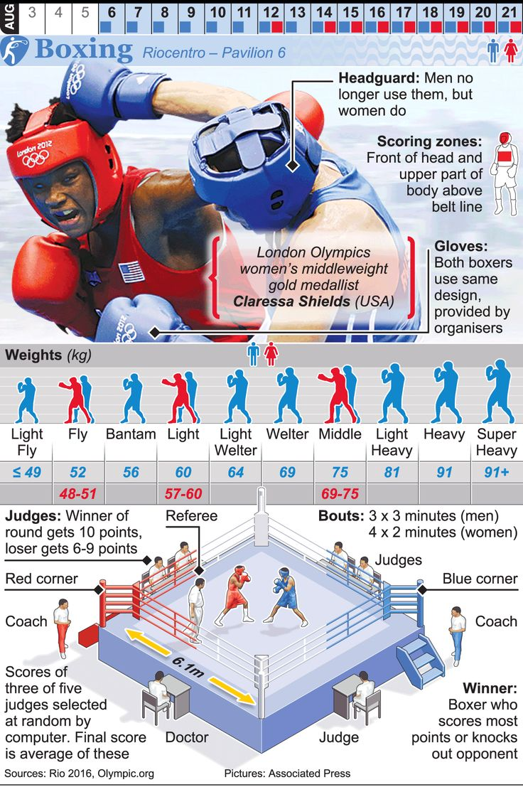 RIO 2016: Olympic Boxing infographic