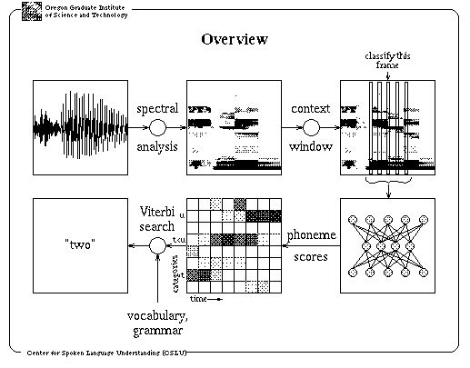 Speech Recognition Using Neural Networks