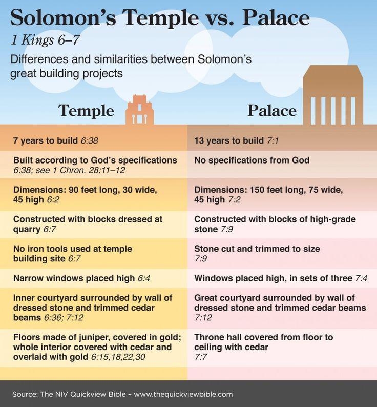 The Quick View Bible » Solomon's Temple vs. Palace