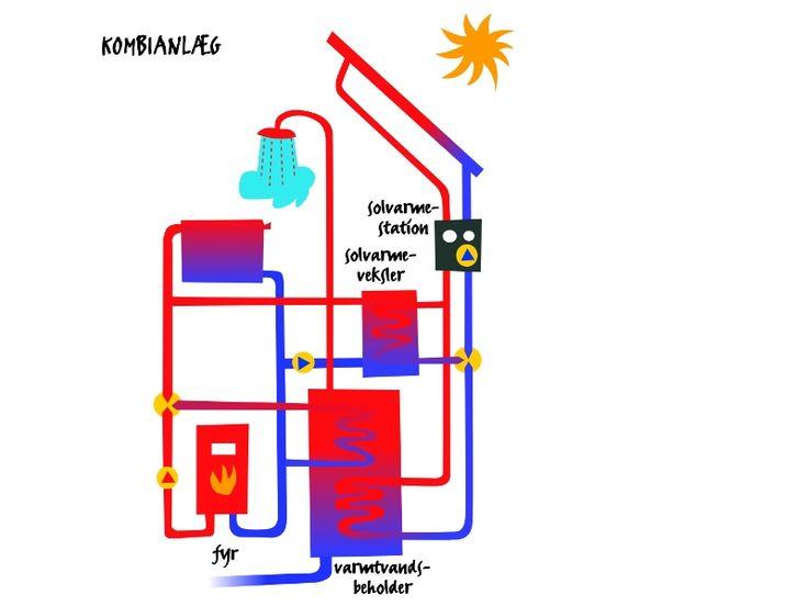 Solvarme-kombianlæg (varmt vand & rumvarme) | VVFS