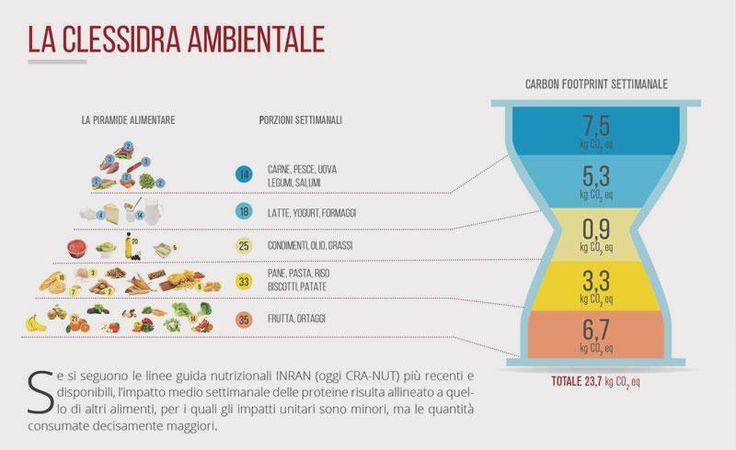 La clessidra ambientale è l'immagine grafica che mette in relazione l'impatto dei diversi alimenti con le porzioni settimanali consigliate