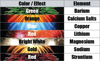 Fireworks colors and the element that creates that color - The Science Behind Fireworks | Steve Spangler Science
