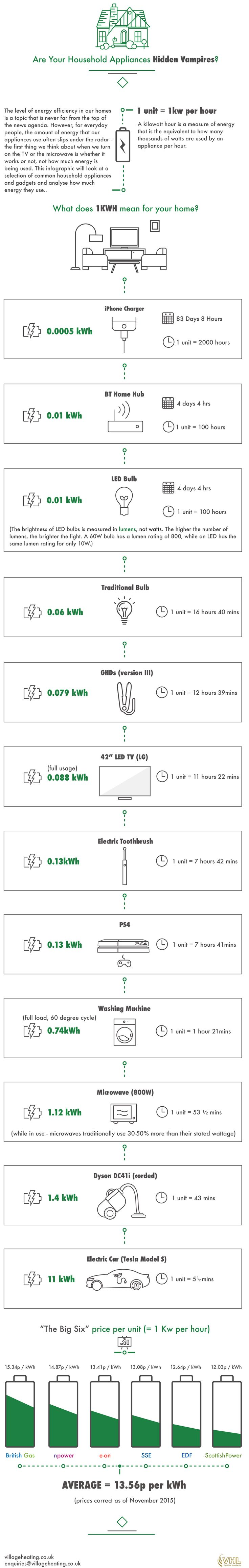 65 best heating engineers info graphics images on pinterest boiler household energy vampires infographic fandeluxe Image collections