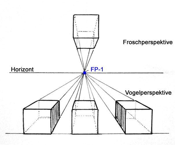 Zentralperspektive:  Vogelperspektive, Froschperspektive, Normalperspektive- gegenüberliegende Seiten, die nicht parallel zur Horizontlinie liegen treffen sich auf einem Fluchtpunkt  Übungen: gestapelte Boxen in Zentralperspektive, Gegenstände auf Tischen in ZP, Passagen, Straßenszenen; Räume mit Gegenständen