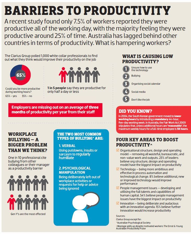 A recent study found only 75% of workers reported they were productive all of the working day, with the majority feeling they were productive around 25% of the time. Australia has lagged behind other countries in terms of productivity. What is hampering workers?