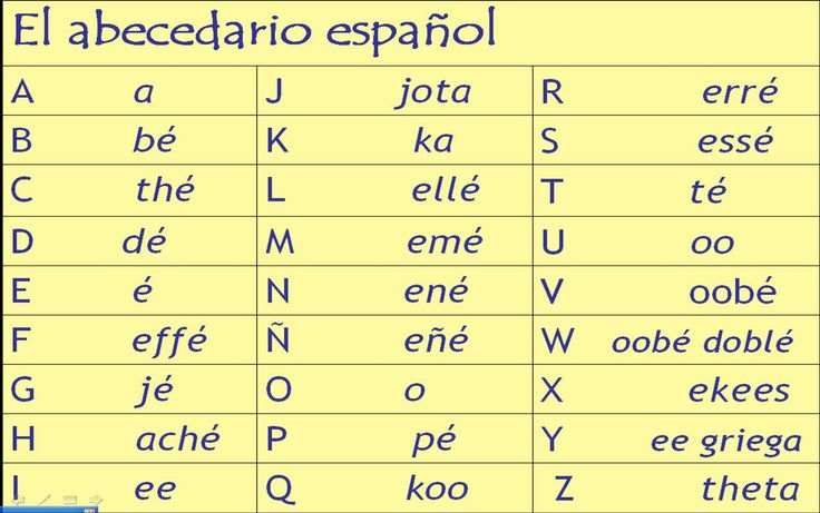 spanish alphabet chart printable | Here is a reminder of how to ...
