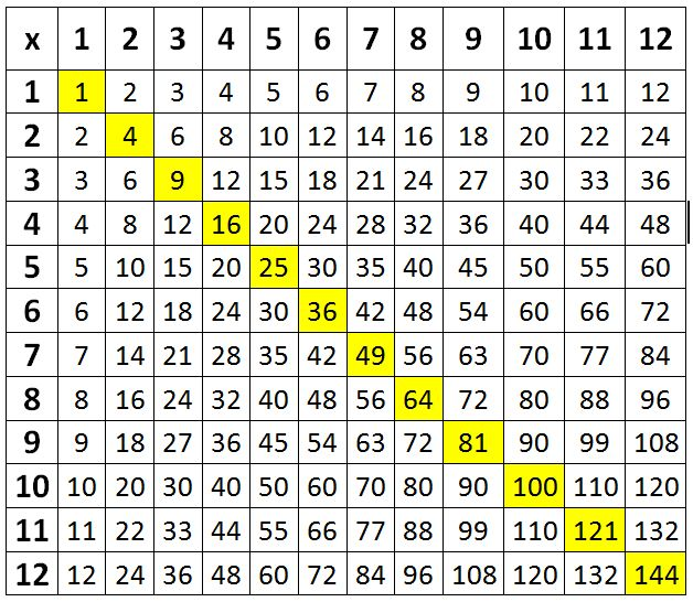 Number names worksheets times table grid 1 12 free for Multiplication table to 99
