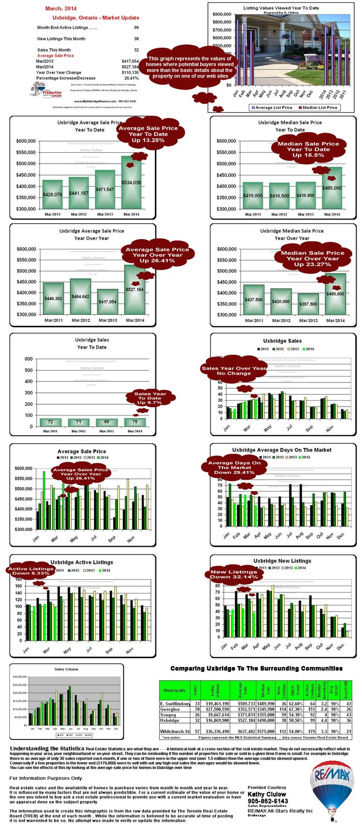 March 2014 Uxbridge Real Estate Market Update by  #KathyClulow 905.852.6143 www.KathyClulow.ca