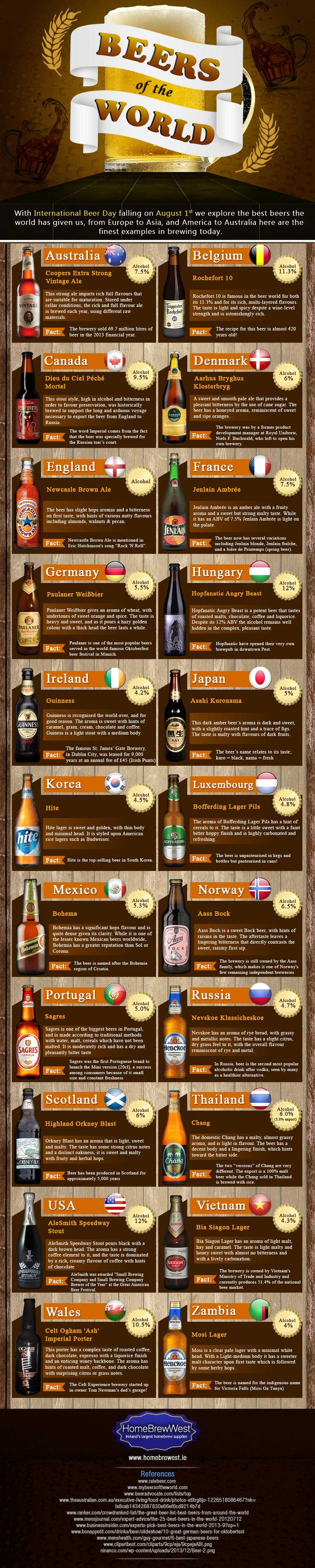 """Brian O'Shea from HomeBrewWest Ireland sent us this infographic. With International Beer Day taking place today, August 1st, we decided to celebrate the great beers across the globe in our infographic """"Beers of the World""""."""