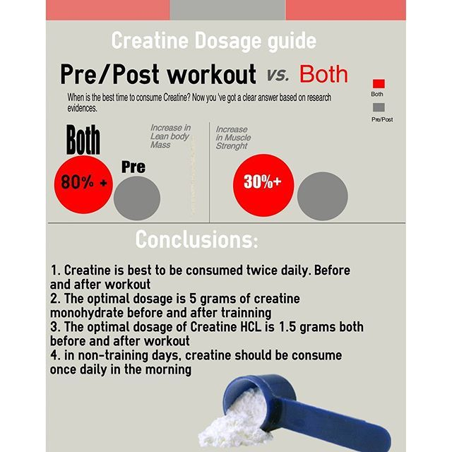 Did you know that creatine was proved to be more efficient when taken both before and after working out? #warrior #gymmotivation #creatine #gains #fearless #gymflow #powerful #beast #gymlovers #gymlife #strong #nevergiveup #bodibilding #beastmode #infographics #goddesses #magical #gymquote #muscle #viremutante #infographic #aerobic #soalegria #horadoshow #motivacao #eitaporra #hit #monster #contest #13memo