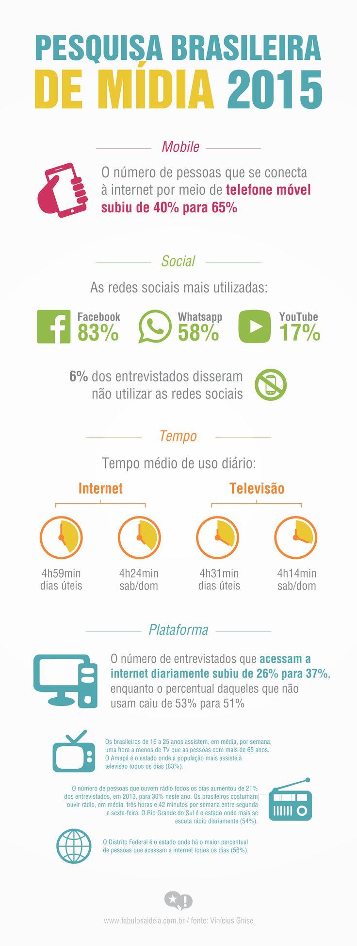 Confira a pesquisa completa aqui: http://www.viniciusghise.com.br/blog/pesquisa-brasileira-midia-2015-1/