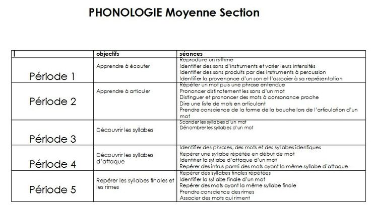 Voilà ma petite contribution.  - phonologie MS.doc  - phonologie MS2014periode…