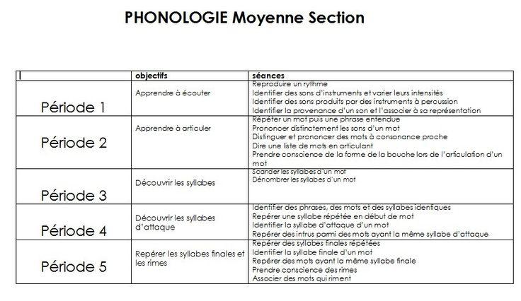 Voilà ma petite contribution.  - phonologie MS.doc  - phonologie MS2014periode 1.doc  - phonologie MS2014periode 2.doc  - phonologie MS2014periode 3.doc  - phonologie MS2014periode 4.doc  - phonologie MS2014periode 5.doc