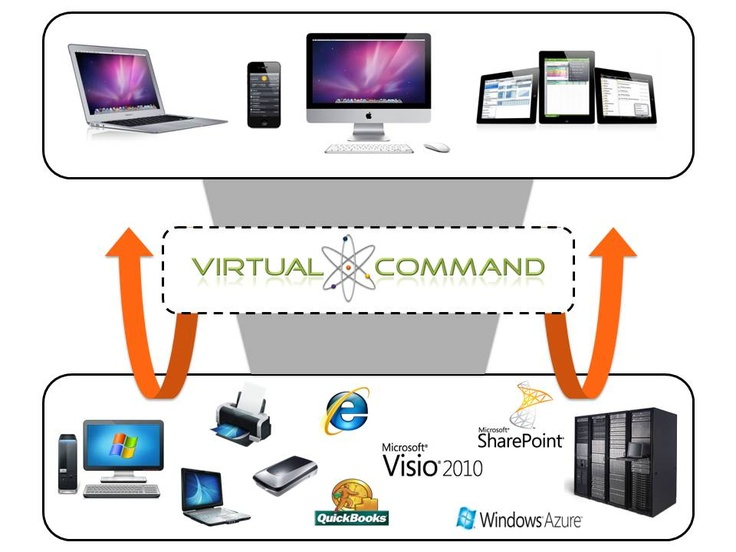 Virtual Command connects Mac users to everything they need without having to rely on virtualization or Windows.: Window, Virtual Command, Command Connects, Connects Mac
