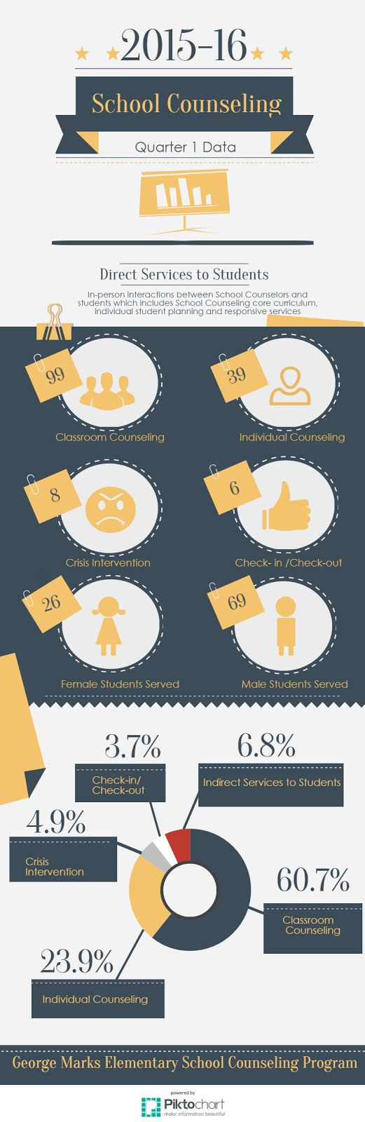 Exploring School Counseling: Making your data POP with infographics!