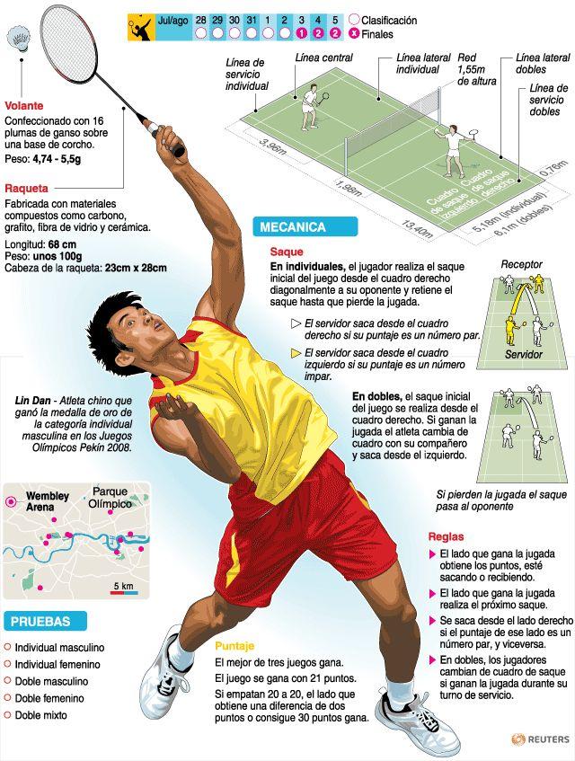 Bádminton | Deportes | Juegos Olímpicos Londres 2012 | El Universo