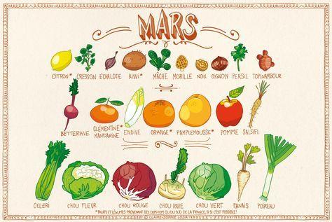 On l'attendait avec impatience, le calendrier illustré des fruits et légumes du mois de Mars…