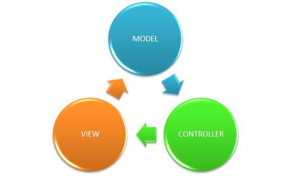 MVC Design Pattern