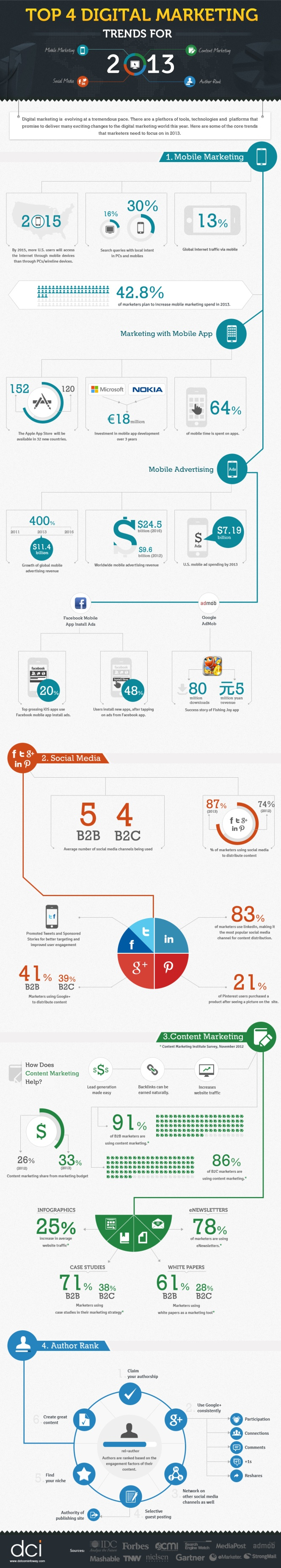Top 4 #DigitalMarketing Trends for 2013 [#Infographic]