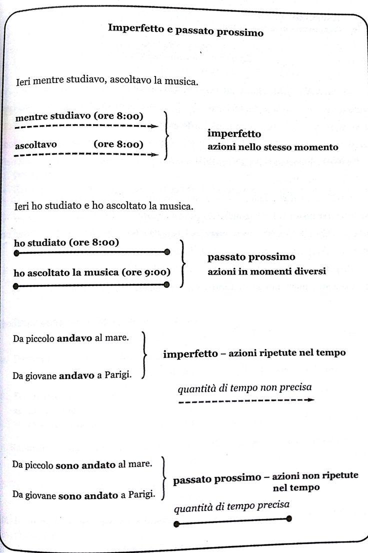 18. Infogramma ssull'uso dell'imperfetto e del passato prossimo (parte 2)