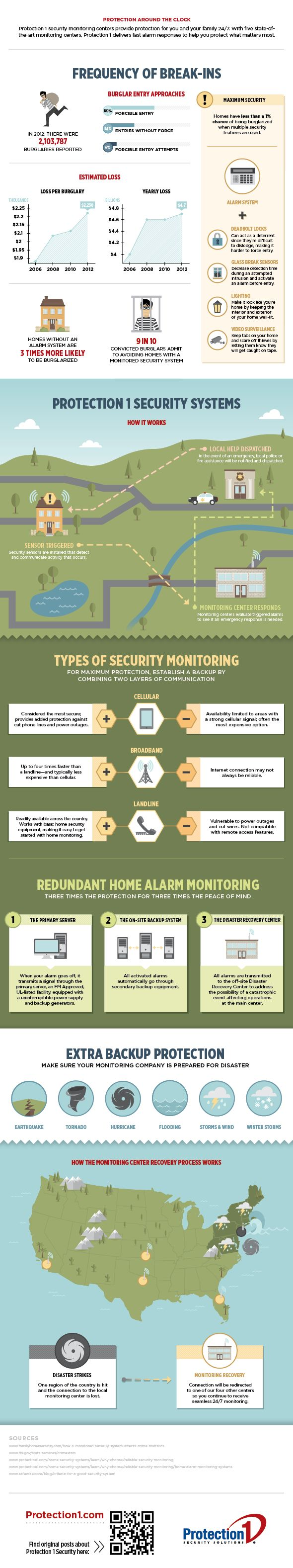 """What is Security Monitoring [Infographic] 