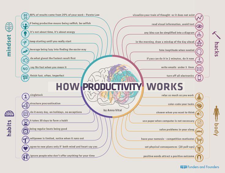 Pour être productif, plusieurs éléments sont essentiels. L'infographie ci-dessous, réalisée par Anna Vital deFunders and Founders et relayée par Zevillage, est une manière intéressante de conceptualiser ces éléments. Les piliers de la productivité seraient au nombre de 4 : l'état d'esprit, les habitudes, le corps et les hacks. Travailler sur...