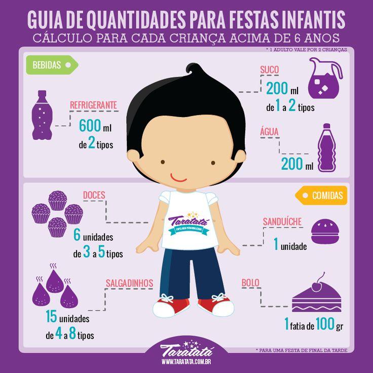 Na dúvida de como calcular quantidades de comes e bebes para o aniversário de seus filhos? Aqui vai nossa dica pra você não ter preocupações durante a festa! #dica #festainfantil
