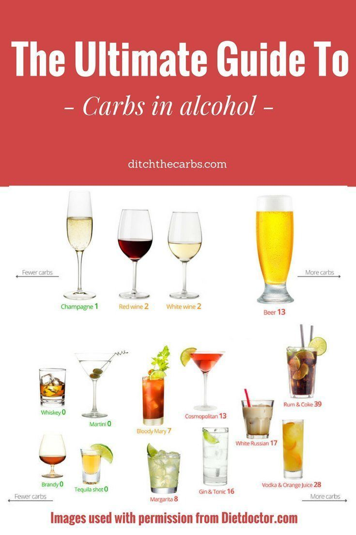 Can You Still Drink Alcohol When Living Low Carb See The Carbs In Alcohol So Carbs In Alcohol Low Carb Drinks Low Carb Cocktails