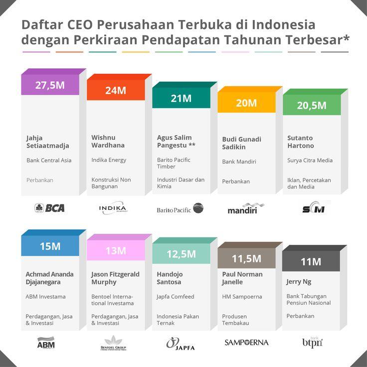 Qerja - Infografik: Daftar Pendapatan Tahunan 10 CEO di Indonesia