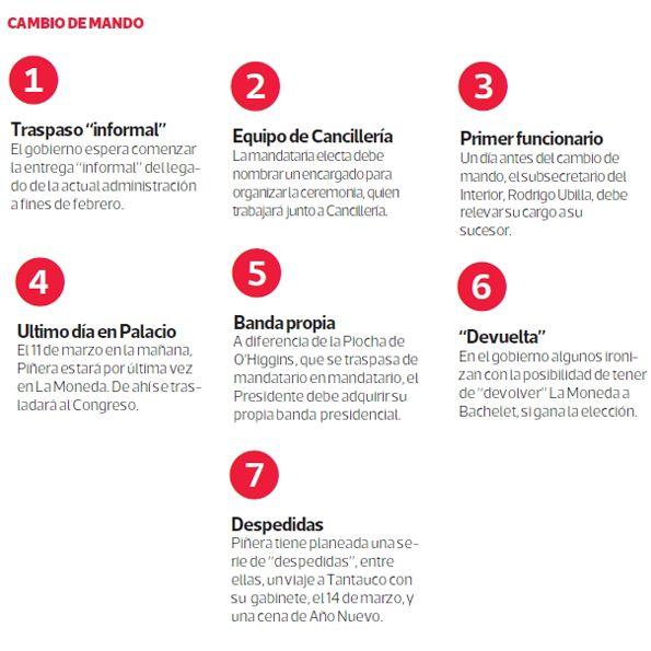 Estos son los hitos claves del cambio de mando que La Moneda planea hacer en Febrero de 2014. #Chile diciembre 2013