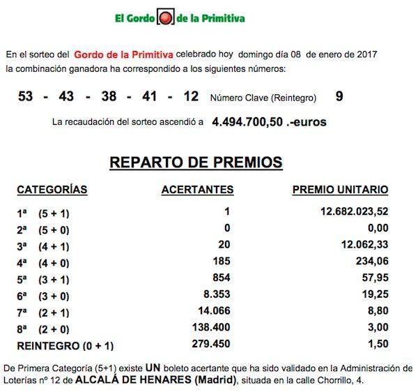 Un boleto sellado en Alcalá se lleva más de 12 millones de euros del Gordo de la Primitiva
