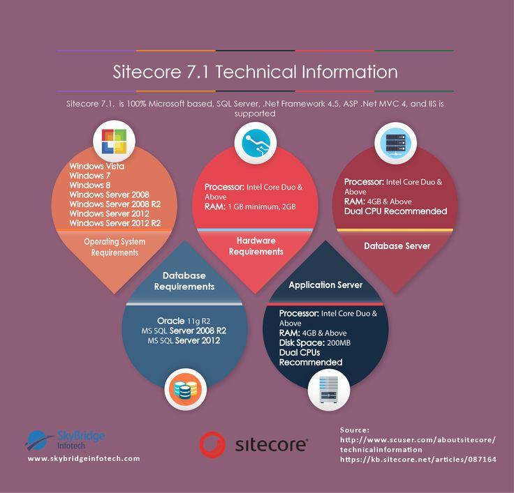 Sitecore 7.1 Technical Information