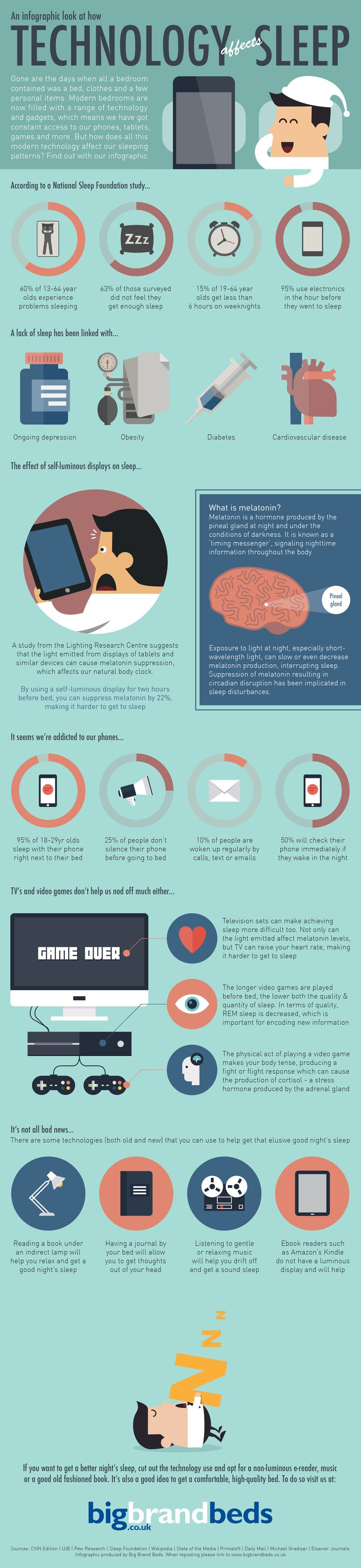 How Technology Affects Sleep — an infographic by the team at Big Brand Beds