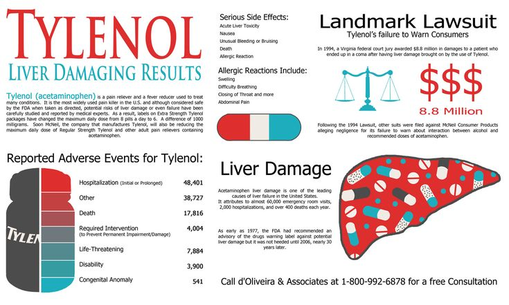 Tylenol Infographic by d'Oliveira & Associates regarding the Failure of the maker to warn about interaction between alcohol and recommended doses of acetaminophen. Also side effects that may include Acute Liver Toxicity, Nausea, Unusual Bleeding and Allergic Reaction