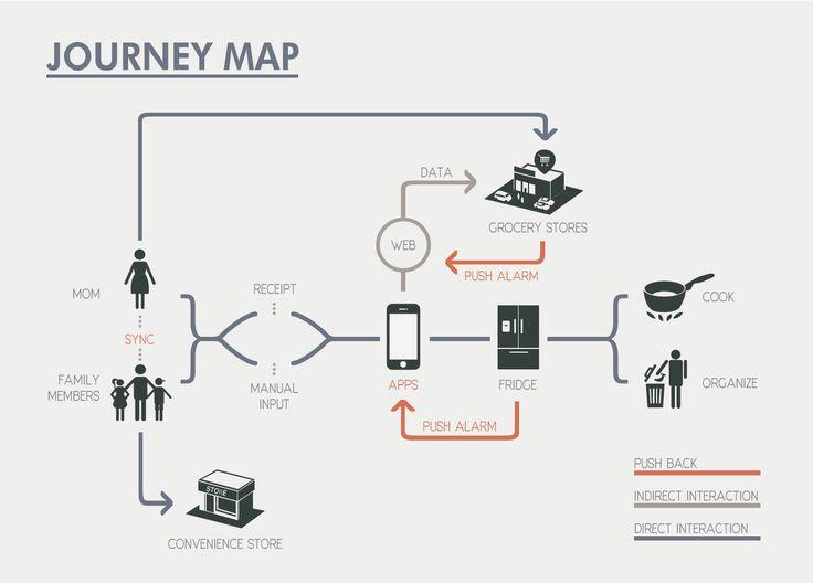 journey map of SYJW