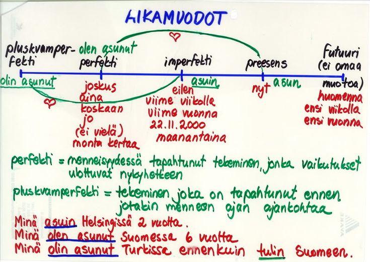Suomen kielioppi ~ Finnish grammar