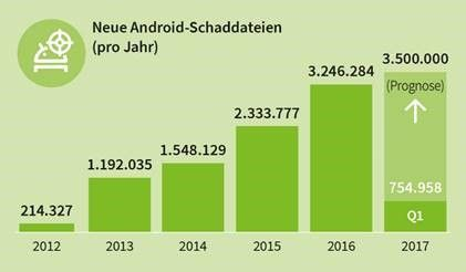 AV-Test: G DATA Mobile Internet Security ontdekt alle malware voor Android - http://infosecuritymagazine.nl/2017/06/22/av-test-g-data-mobile-internet-security-ontdekt-alle-malware-voor-android/