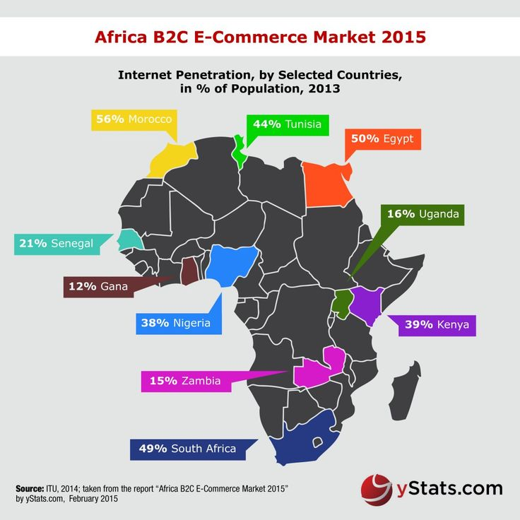INFOGRAPHIC AFRICA B2C E-COMMERCE MARKET 2015 ...
