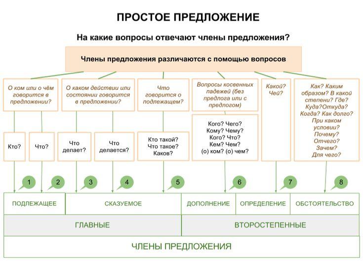 Таблица. Члены предложения — урок. Русский язык, 11 класс.