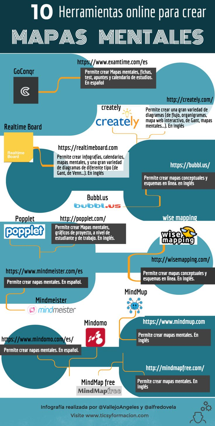 10 herramientas online para crear Mapas Mentales #infografia #infographic