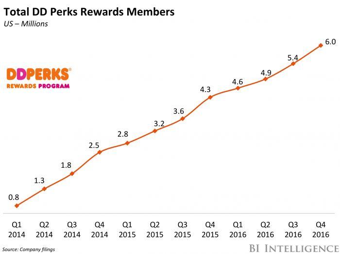 Best 25+ Dunkin donuts center ideas on Pinterest Winter - dunkin donuts resume