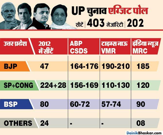 Exit Poll Results Live 2017: Will it be SP-Congress BJP or BSP in Uttar Pradesh #bjp #bsp#sp #congress #exitpolllive #modi #upexitpoll #upelection watch live on News18 Uttar Pradesh exit poll 2017 results: BJP to be winner in UP - Bewada.com