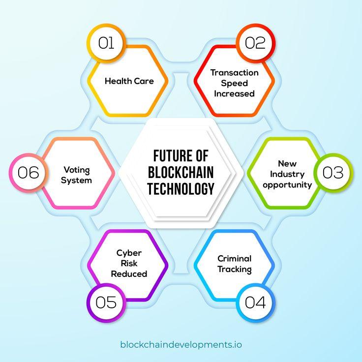 The future of Blockchain, Blockchain