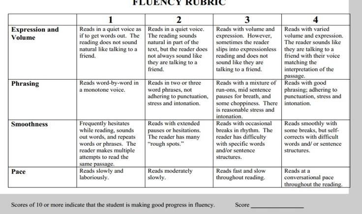 Fluency Rubric Fantastically Fluent