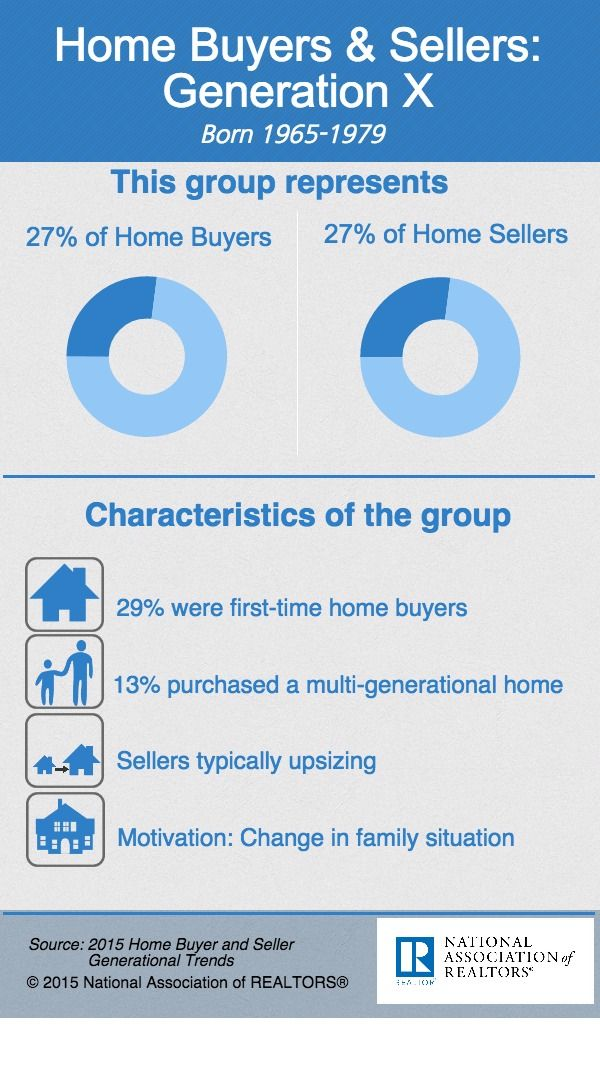 34 best Generational Trends images on Pinterest Infographic - situation report