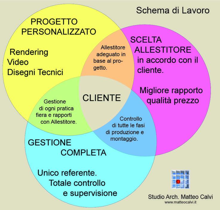 Allestimenti Fieristici.  La miglior immagine della tua azienda al giusto prezzo. www.matteocalvi.it