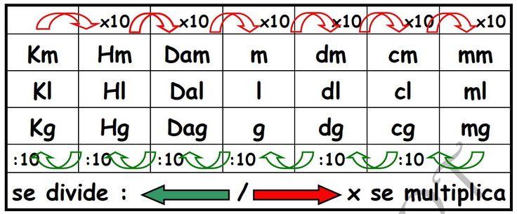 Múltiplos y submúltiplos del metro. Sistema métrico