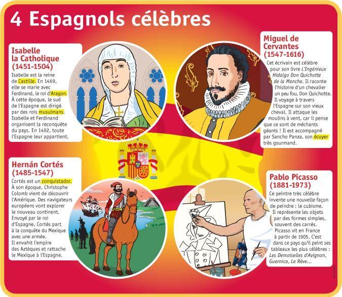 Fiche exposés : 4 Espagnols célèbres